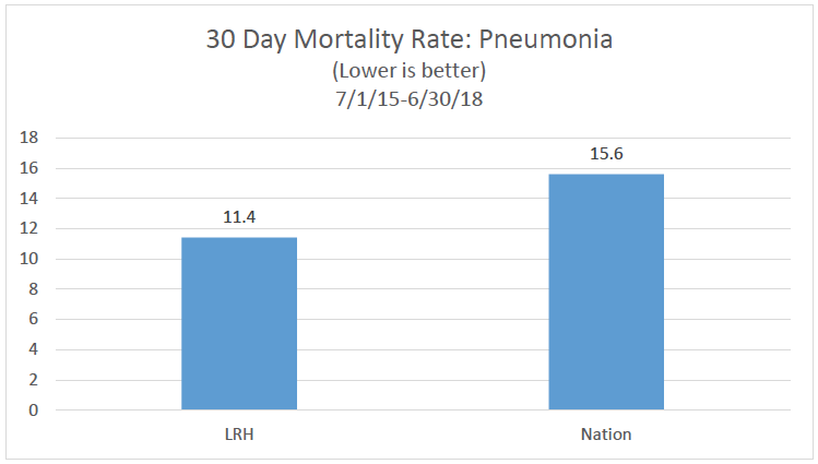30 Day Mortality rate Pneumonia bar chart
