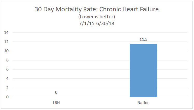 30 day mortality Chronic Heart failure chart