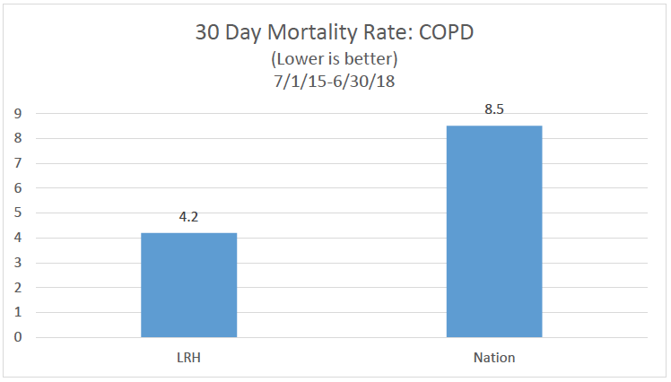30 day mortality rate COPD bar chart