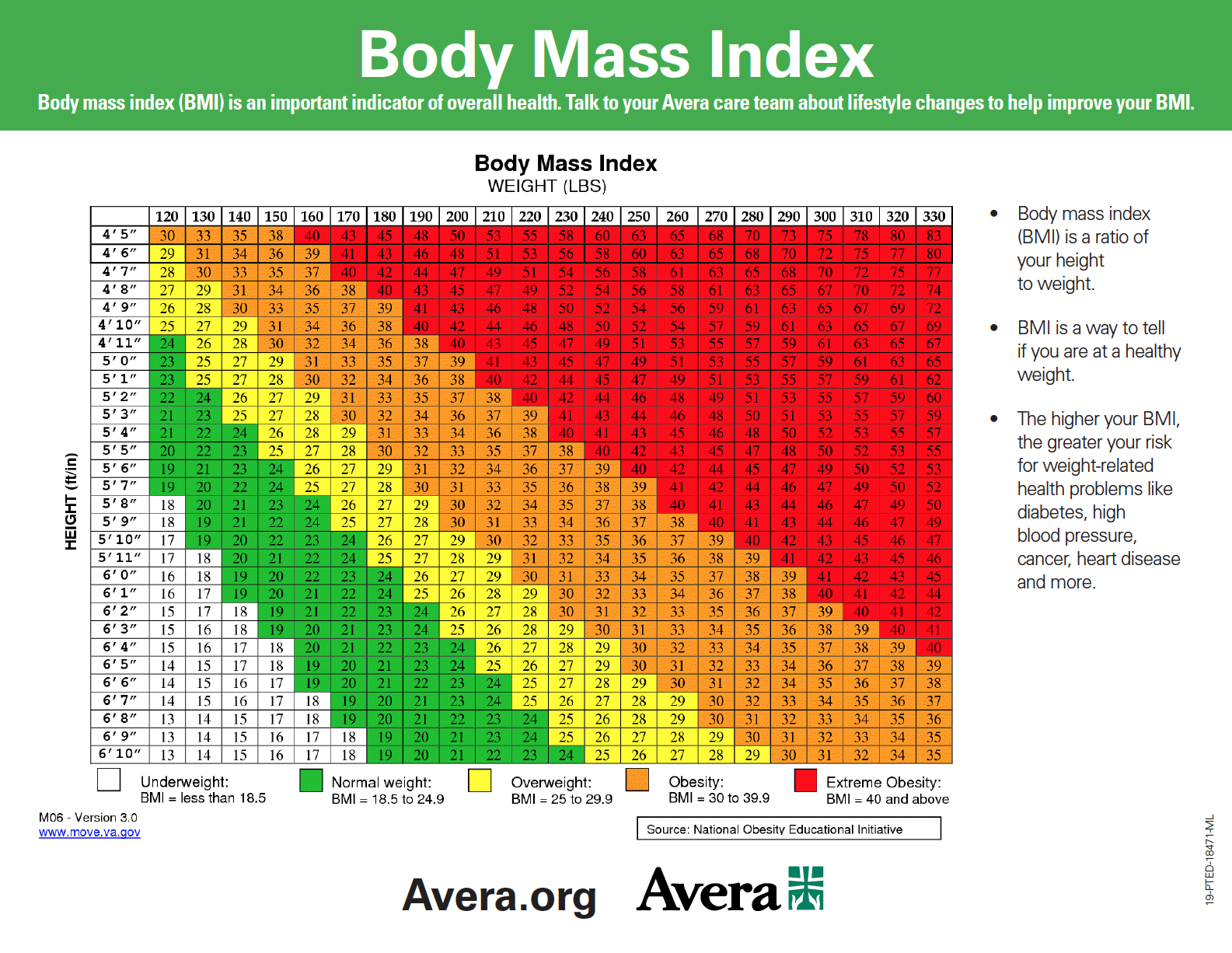 Body Mass Index BMI Chart   Lakes Regional Healthcare