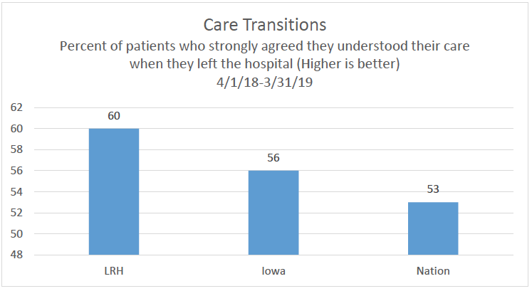 Care Transitions Chart