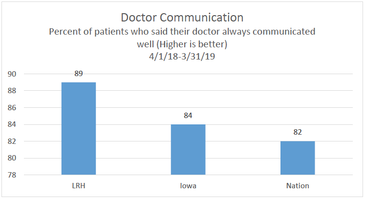 Dr Communication Chart