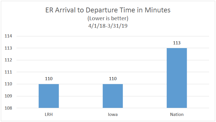 ER Arrival to Departure Times in Minutes Chart