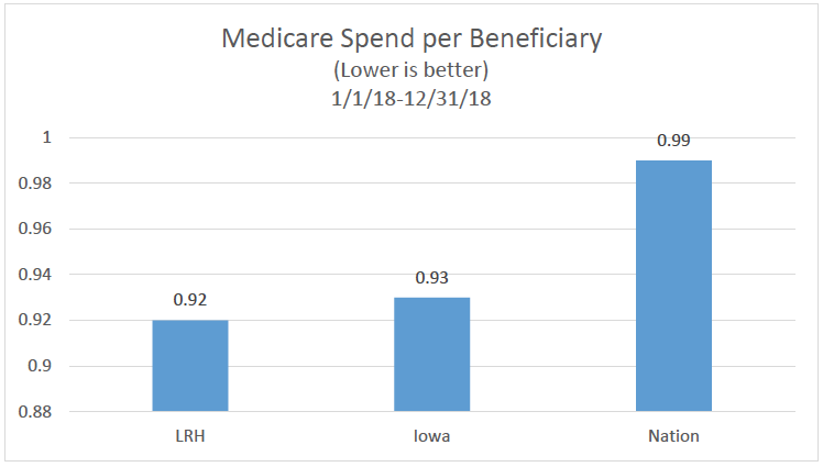 Medicare Spend per Beneficiary chart