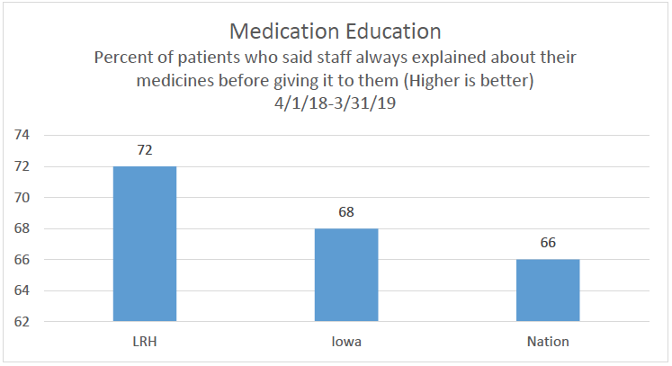 Medication Education Chart