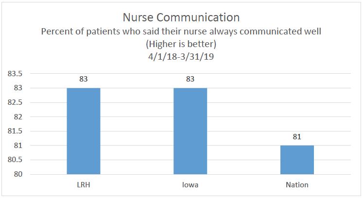 Nurse Communication Chart