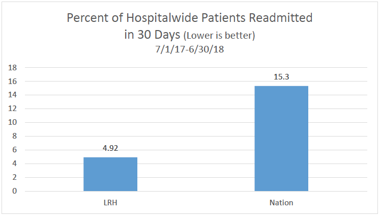 Readmissions Rate Chart