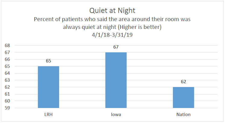Quiet At Night Chart
