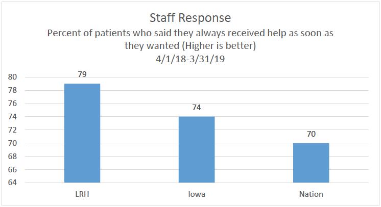 Staff Response Chart