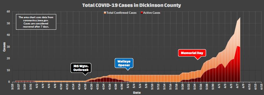 Total Cases in Dickinson County Currently